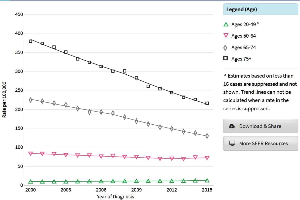 colorectal cancer age group